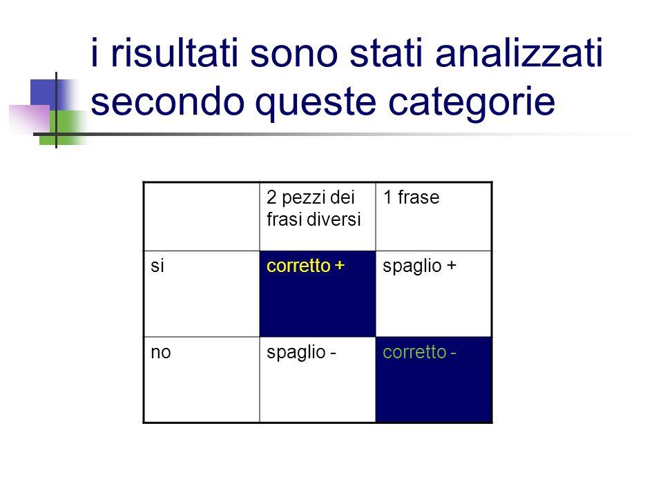 i risultati sono stati analizzati secondo queste categorie 2 pezzi dei frasi diversi 1 frase sicorretto +spaglio + nospaglio -corretto -