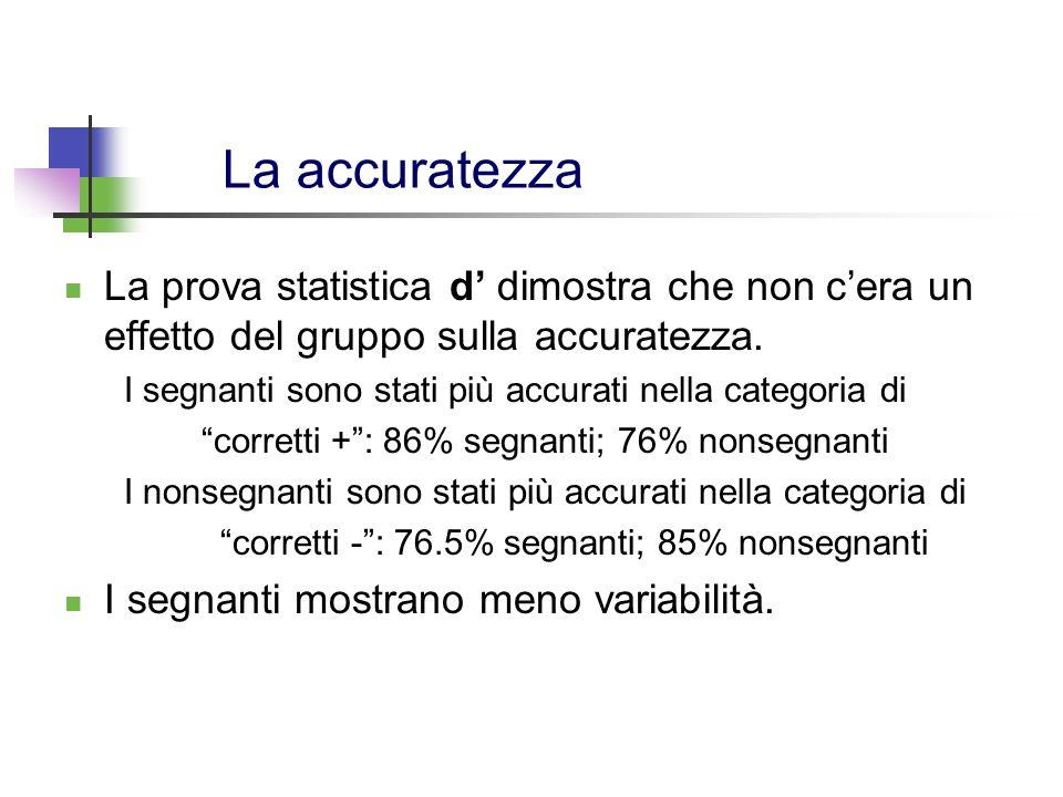 La accuratezza La prova statistica d dimostra che non cera un effetto del gruppo sulla accuratezza. I segnanti sono stati più accurati nella categoria