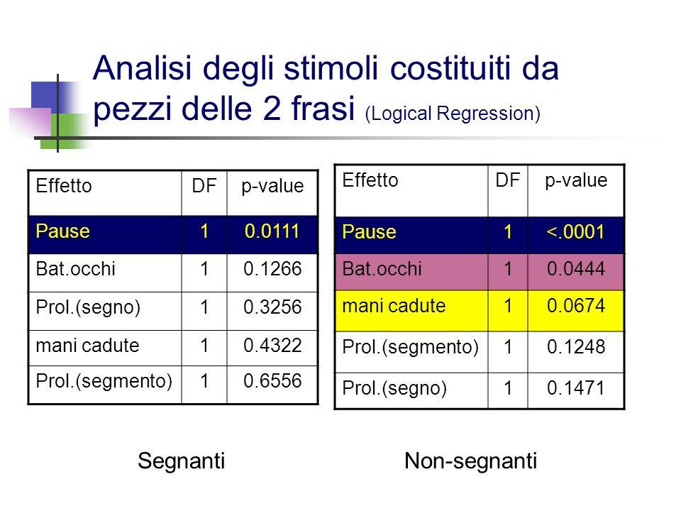 Analisi degli stimoli costituiti da 1 frase intera (Logical Regression) EffettoDFp-value Prol.(seg)1<.0001 Bat.occhi10.0938 mani cadute10.1031 Pause10.1327 Prol.(segno)10.5203 EffettoDFp-value Prol.(seg)1< 0.0001 mani cadute10.0052 Bat.occhi10.1033 Prol.(segno)10.1719 Pause10.7413 Non-segnantiSegnanti