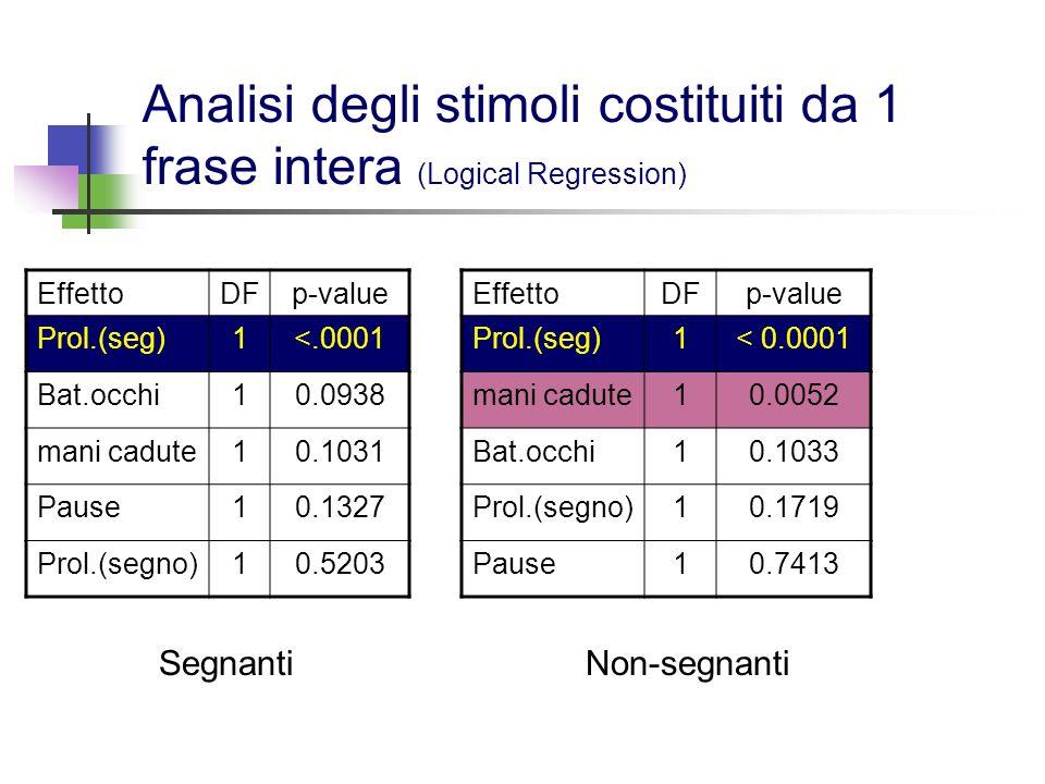 Analisi degli stimoli costituiti da 1 frase intera (Logical Regression) EffettoDFp-value Prol.(seg)1<.0001 Bat.occhi10.0938 mani cadute10.1031 Pause10