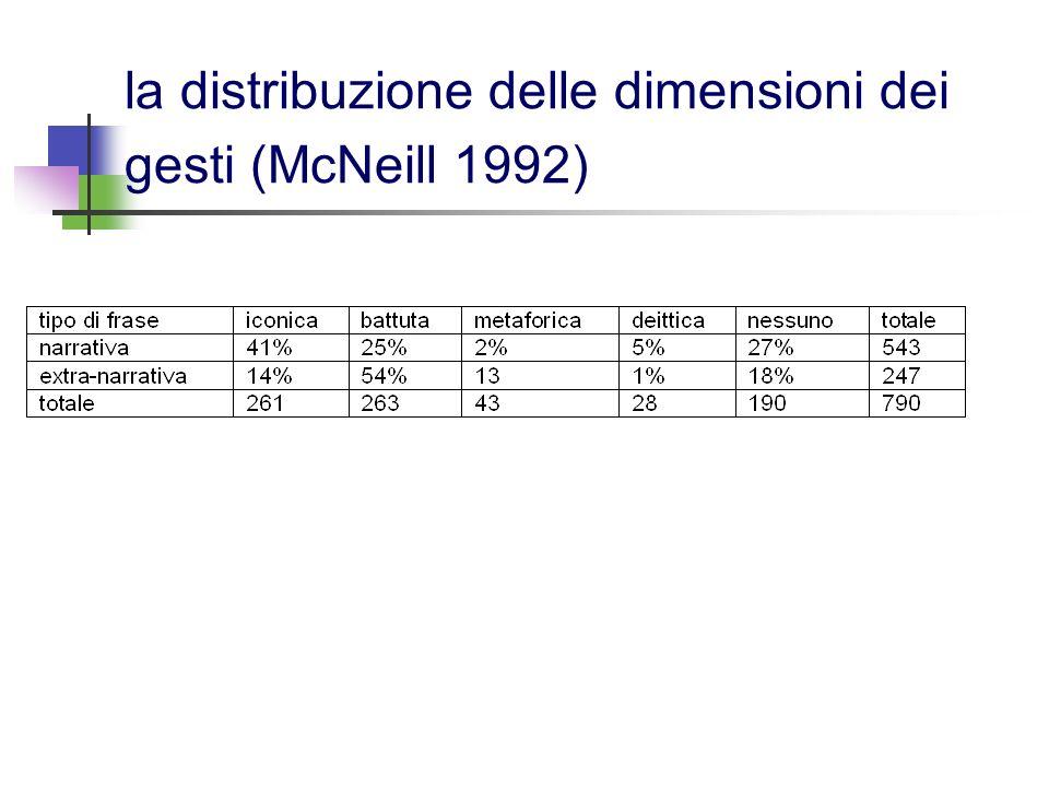 la distribuzione delle dimensioni dei gesti (McNeill 1992)