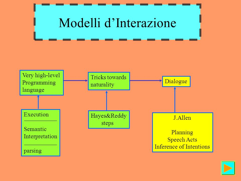 Modelli dInterazione Very high-level Programming language Tricks towards naturality Dialogue Execution Semantic Interpretation parsing Hayes&Reddy steps J.Allen Planning Speech Acts Inference of Intentions