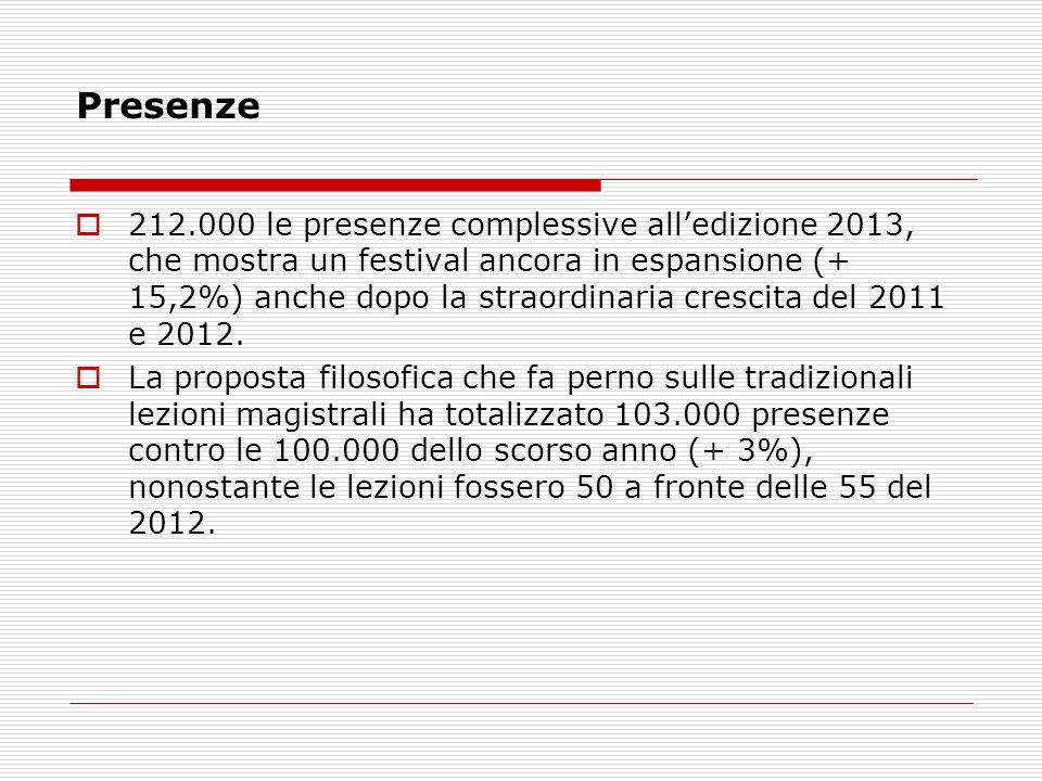 Presenze 212.000 le presenze complessive alledizione 2013, che mostra un festival ancora in espansione (+ 15,2%) anche dopo la straordinaria crescita del 2011 e 2012.