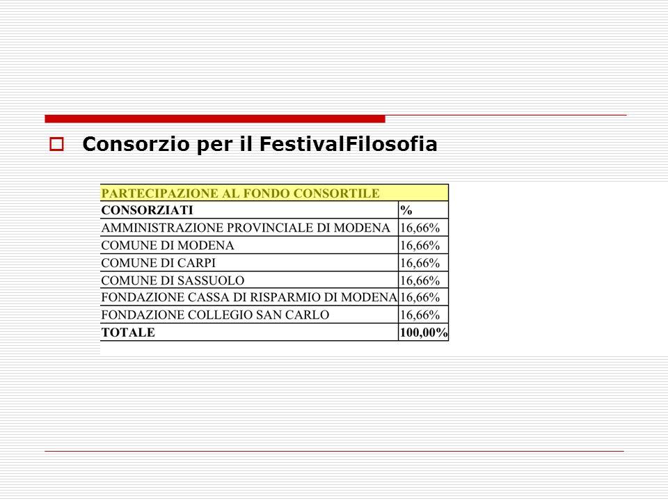 Consorzio per il FestivalFilosofia