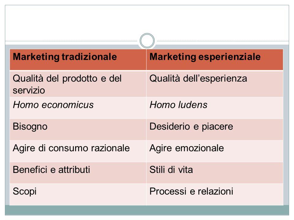 Marketing tradizionaleMarketing esperienziale Qualità del prodotto e del servizio Qualità dellesperienza Homo economicusHomo ludens BisognoDesiderio e