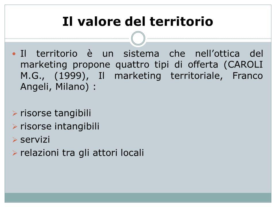 Il valore del territorio Il territorio è un sistema che nellottica del marketing propone quattro tipi di offerta (CAROLI M.G., (1999), Il marketing t