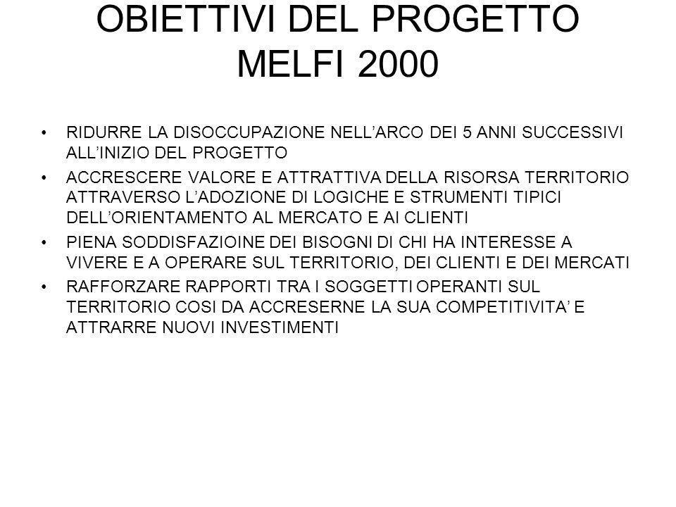 OBIETTIVI DEL PROGETTO MELFI 2000 RIDURRE LA DISOCCUPAZIONE NELLARCO DEI 5 ANNI SUCCESSIVI ALLINIZIO DEL PROGETTO ACCRESCERE VALORE E ATTRATTIVA DELLA RISORSA TERRITORIO ATTRAVERSO LADOZIONE DI LOGICHE E STRUMENTI TIPICI DELLORIENTAMENTO AL MERCATO E AI CLIENTI PIENA SODDISFAZIOINE DEI BISOGNI DI CHI HA INTERESSE A VIVERE E A OPERARE SUL TERRITORIO, DEI CLIENTI E DEI MERCATI RAFFORZARE RAPPORTI TRA I SOGGETTI OPERANTI SUL TERRITORIO COSI DA ACCRESERNE LA SUA COMPETITIVITA E ATTRARRE NUOVI INVESTIMENTI