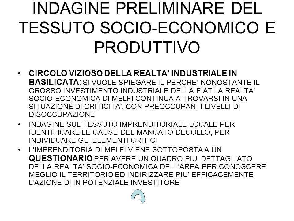 INDAGINE PRELIMINARE DEL TESSUTO SOCIO-ECONOMICO E PRODUTTIVO CIRCOLO VIZIOSO DELLA REALTA INDUSTRIALE IN BASILICATA: SI VUOLE SPIEGARE IL PERCHE NONOSTANTE IL GROSSO INVESTIMENTO INDUSTRIALE DELLA FIAT LA REALTA SOCIO-ECONOMICA DI MELFI CONTINUA A TROVARSI IN UNA SITUAZIONE DI CRITICITA, CON PREOCCUPANTI LIVELLI DI DISOCCUPAZIONE INDAGINE SUL TESSUTO IMPRENDITORIALE LOCALE PER IDENTIFICARE LE CAUSE DEL MANCATO DECOLLO, PER INDIVIDUARE GLI ELEMENTI CRITICI LIMPRENDITORIA DI MELFI VIENE SOTTOPOSTA A UN QUESTIONARIO PER AVERE UN QUADRO PIU DETTAGLIATO DELLA REALTA SOCIO-ECONOMICA DELLAREA PER CONOSCERE MEGLIO IL TERRITORIO ED INDIRIZZARE PIU EFFICACEMENTE LAZIONE DI IN POTENZIALE INVESTITORE