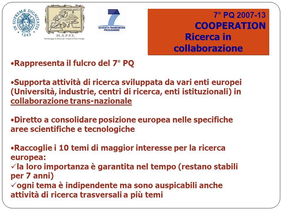 7° PQ 2007-13 COOPERATION Ricerca in collaborazione 7° PQ 2007-13 COOPERATION Ricerca in collaborazione Rappresenta il fulcro del 7° PQ Supporta attività di ricerca sviluppata da vari enti europei (Università, industrie, centri di ricerca, enti istituzionali) in collaborazione trans-nazionale Diretto a consolidare posizione europea nelle specifiche aree scientifiche e tecnologiche Raccoglie i 10 temi di maggior interesse per la ricerca europea: la loro importanza è garantita nel tempo (restano stabili per 7 anni) ogni tema è indipendente ma sono auspicabili anche attività di ricerca trasversali a più temi