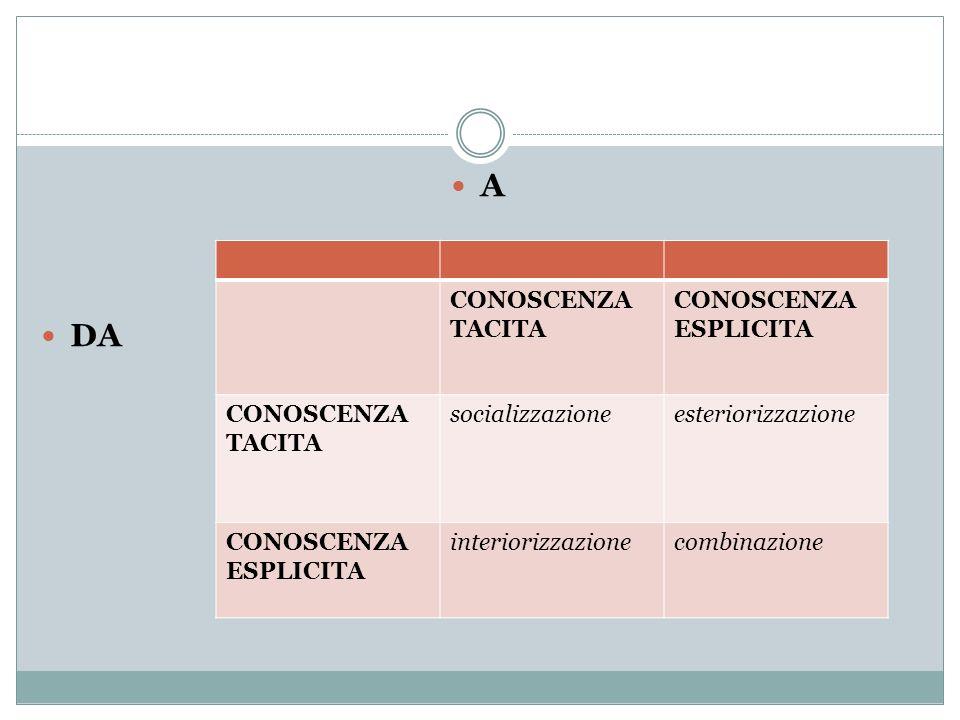 A DA CONOSCENZA TACITA CONOSCENZA ESPLICITA CONOSCENZA TACITA socializzazioneesteriorizzazione CONOSCENZA ESPLICITA interiorizzazionecombinazione