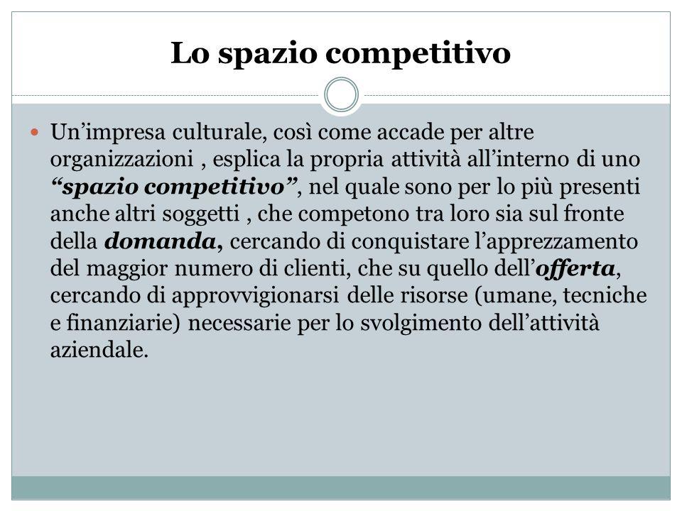 Lo spazio competitivo Unimpresa culturale, così come accade per altre organizzazioni, esplica la propria attività allinterno di uno spazio competitivo