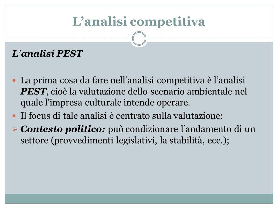 Lanalisi competitiva Lanalisi PEST La prima cosa da fare nellanalisi competitiva è lanalisi PEST, cioè la valutazione dello scenario ambientale nel qu
