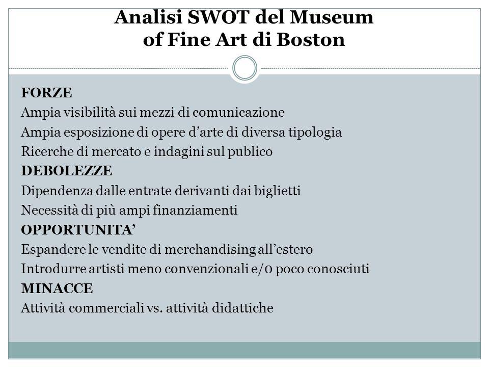 Analisi SWOT del Museum of Fine Art di Boston FORZE Ampia visibilità sui mezzi di comunicazione Ampia esposizione di opere darte di diversa tipologia