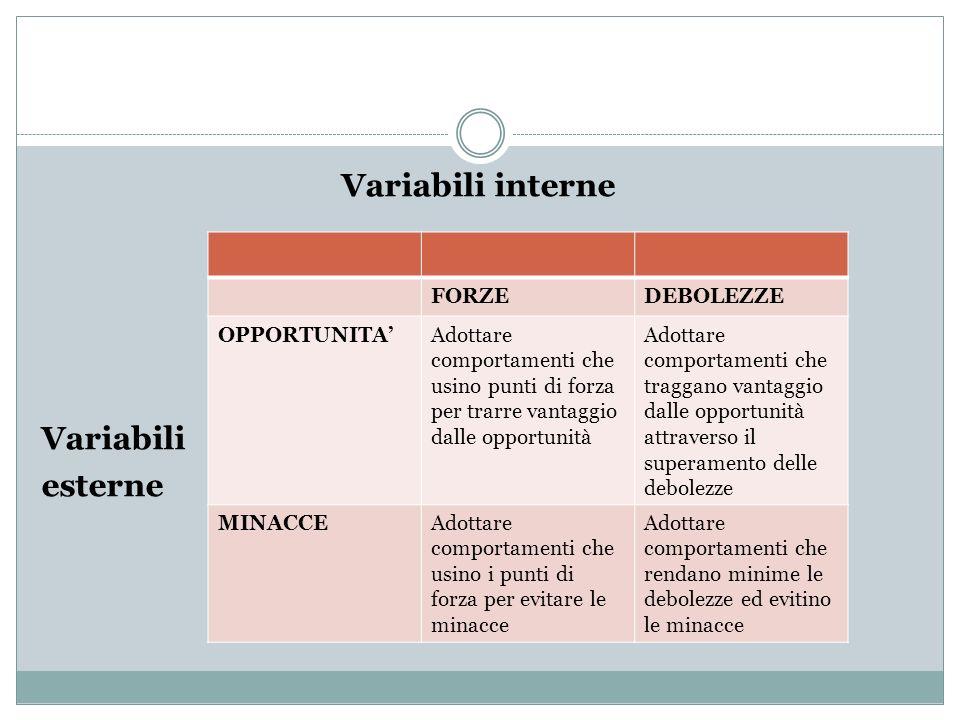 Variabili interne Variabili esterne FORZEDEBOLEZZE OPPORTUNITAAdottare comportamenti che usino punti di forza per trarre vantaggio dalle opportunità A