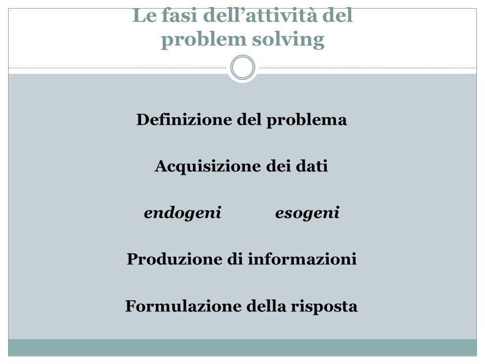 Le fasi dellattività del problem solving Definizione del problema Acquisizione dei dati endogeni esogeni Produzione di informazioni Formulazione della