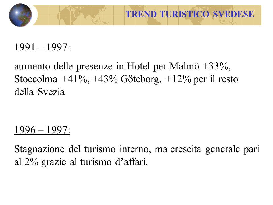 TREND TURISTICO SVEDESE 1991 – 1997: aumento delle presenze in Hotel per Malmö +33%, Stoccolma +41%, +43% Göteborg, +12% per il resto della Svezia 1996 – 1997: Stagnazione del turismo interno, ma crescita generale pari al 2% grazie al turismo daffari.
