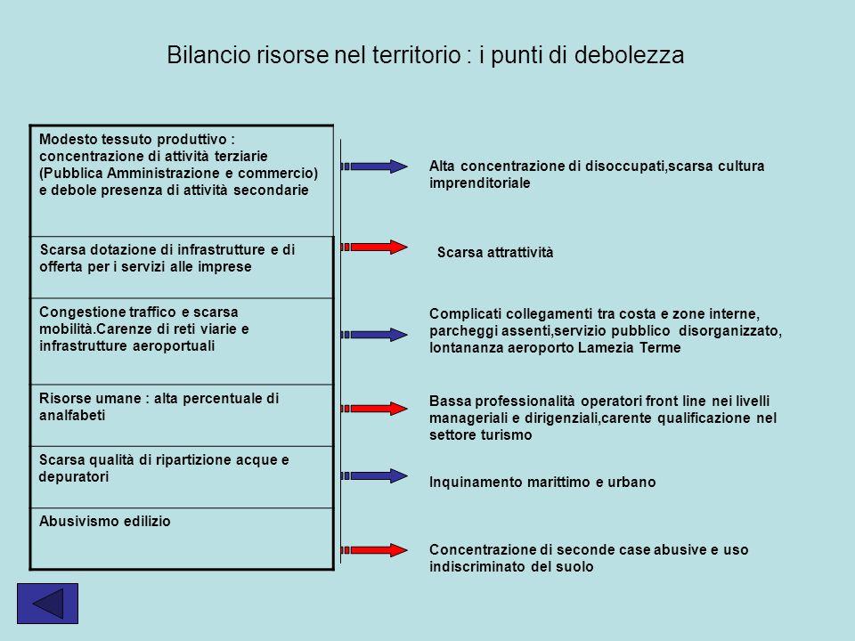 Modesto tessuto produttivo : concentrazione di attività terziarie (Pubblica Amministrazione e commercio) e debole presenza di attività secondarie Scar