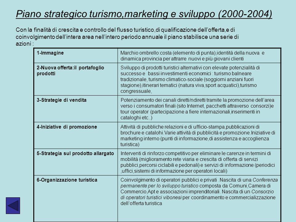 Piano strategico turismo,marketing e sviluppo (2000-2004) Con la finalità di crescita e controllo del flusso turistico,di qualificazione dellofferta,e