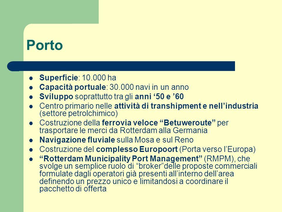 Trasporti Porto Treno, con ottimi collegamenti nazionali e con Belgio e Francia Metro Aeroporto Traghetti rapidi (es.