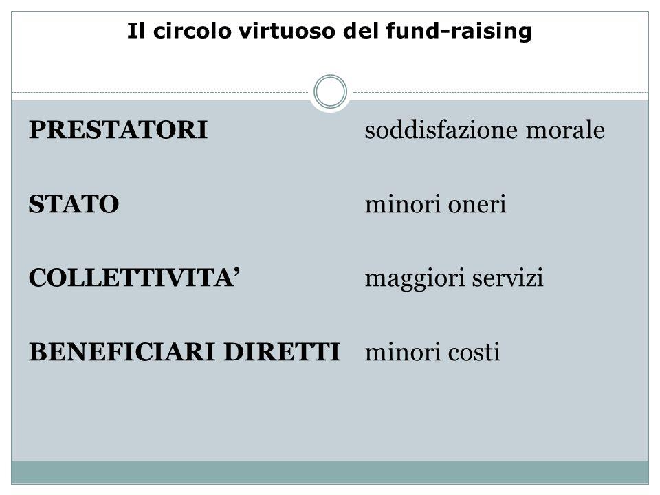 Il circolo virtuoso del fund-raising PRESTATORI soddisfazione morale STATO minori oneri COLLETTIVITA maggiori servizi BENEFICIARI DIRETTI minori costi