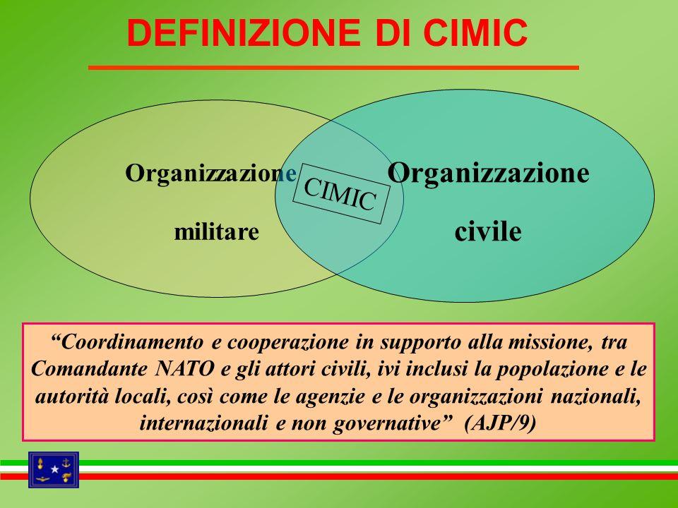 Organizzazione militare CIMIC Coordinamento e cooperazione in supporto alla missione, tra Comandante NATO e gli attori civili, ivi inclusi la popolazi