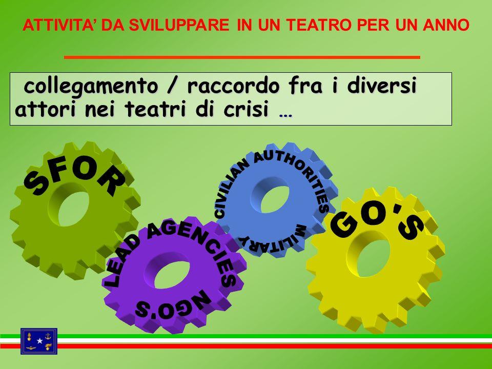 collegamento / raccordo fra i diversi attori nei teatri di crisi … collegamento / raccordo fra i diversi attori nei teatri di crisi … ATTIVITA DA SVIL