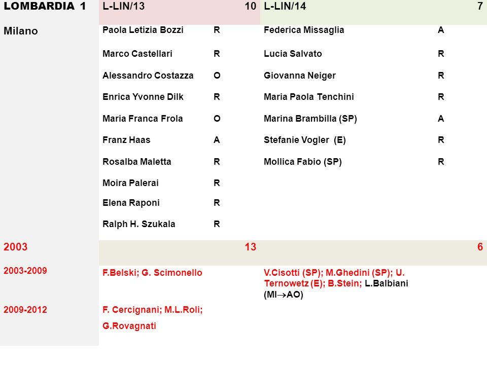 LOMBARDIA 1 L-LIN/1310L-LIN/147 Milano Paola Letizia BozziRFederica MissagliaA Marco CastellariRLucia SalvatoR Alessandro CostazzaOGiovanna NeigerR En