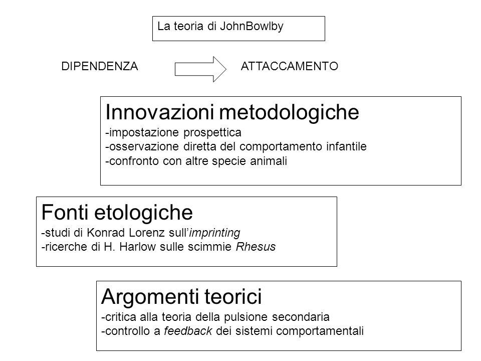 La teoria di JohnBowlby DIPENDENZA ATTACCAMENTO Innovazioni metodologiche -impostazione prospettica -osservazione diretta del comportamento infantile