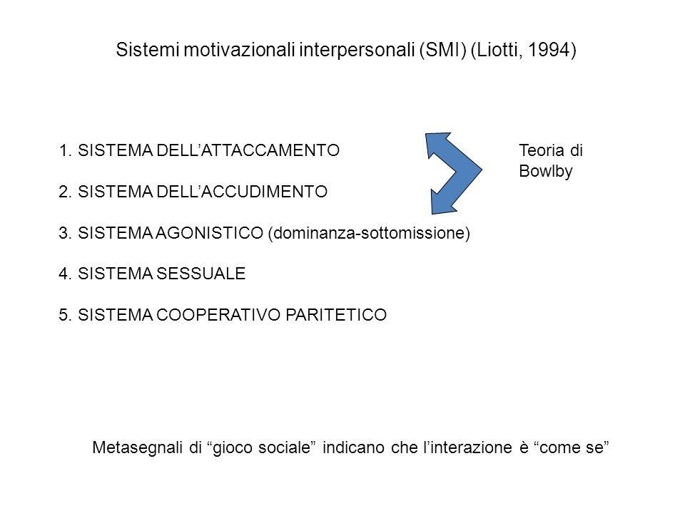 Sistemi motivazionali interpersonali (SMI) (Liotti, 1994) 1. SISTEMA DELLATTACCAMENTO 2. SISTEMA DELLACCUDIMENTO 3. SISTEMA AGONISTICO (dominanza-sott