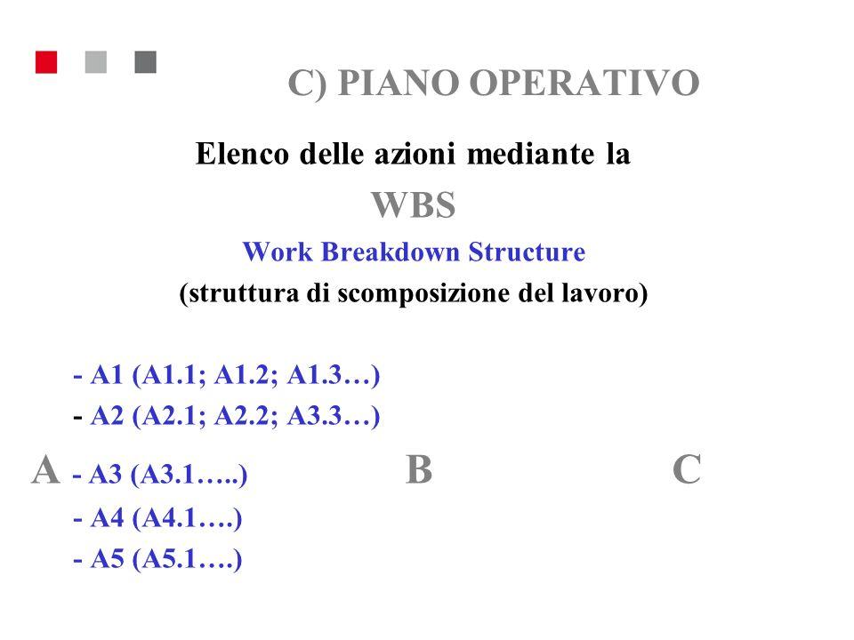 C) PIANO OPERATIVO Esempio: elementi della WBS della Produzione di un film - FINANZIAMENTI (Pubblici, privati, sponsor) - LOCATIONS (Permessi, pagamento suolo pubblico) - COMUNICAZIONE (Conferenza Stampa, Pubblicità, Promozione)