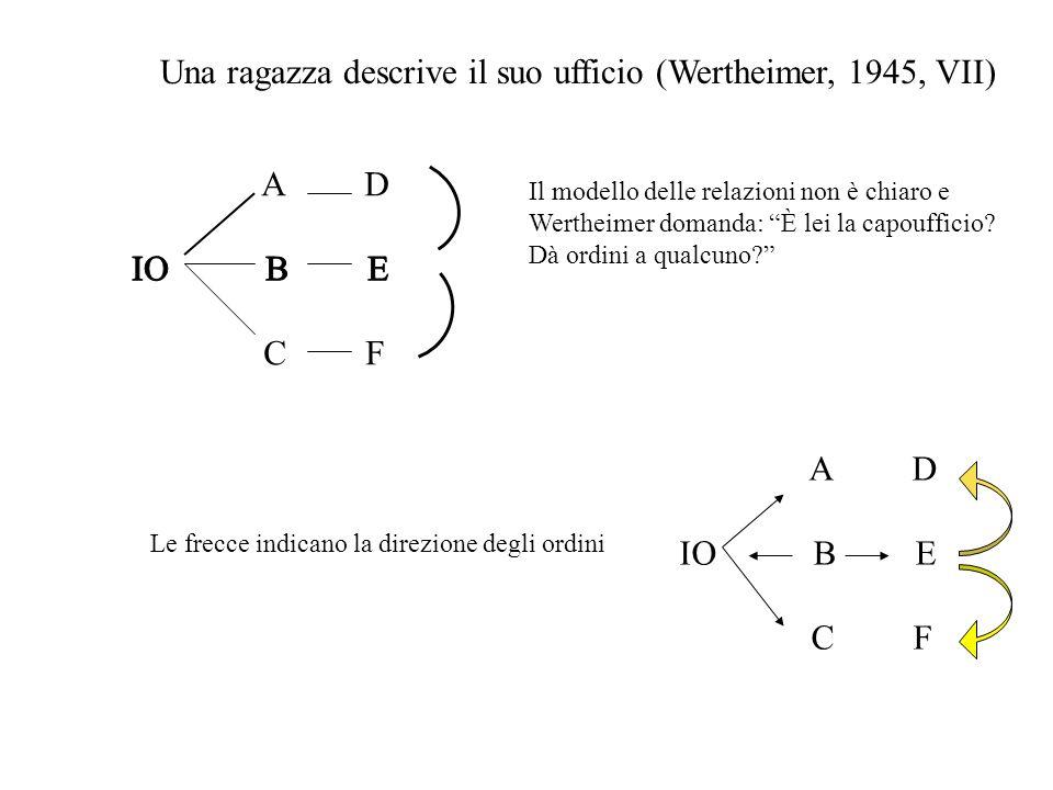 Una ragazza descrive il suo ufficio (Wertheimer, 1945, VII) I A D IO B E C F II Il modello delle relazioni non è chiaro e Wertheimer domanda: È lei la