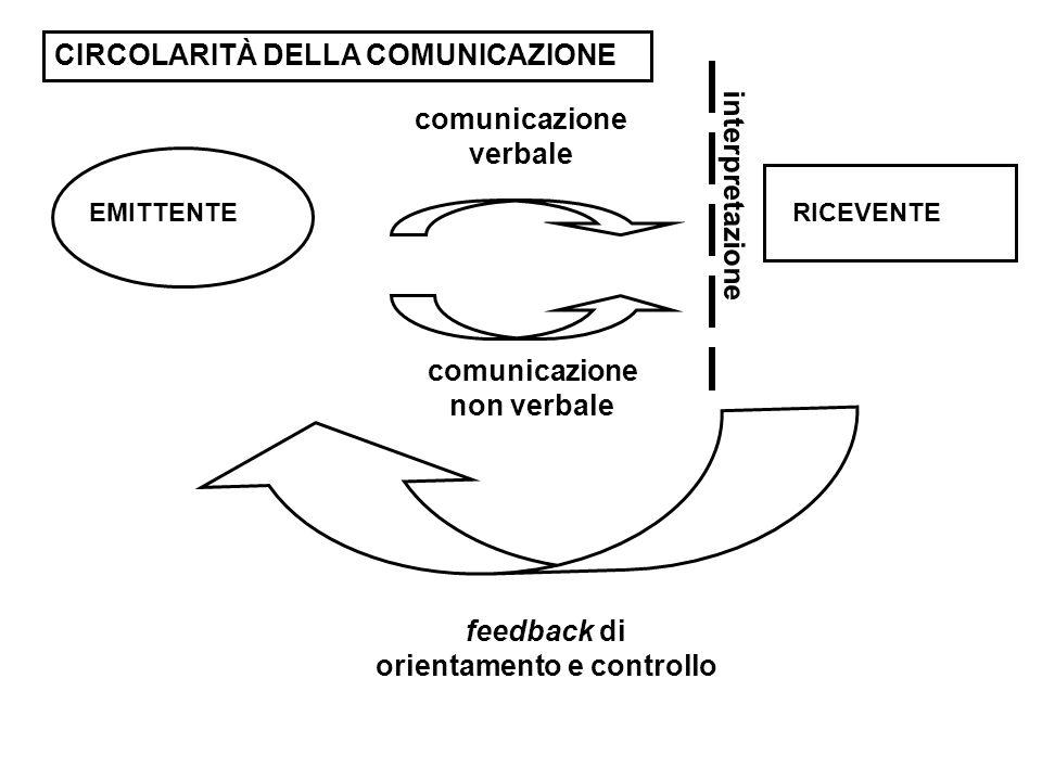 EMITTENTERICEVENTE comunicazione verbale comunicazione non verbale feedback di orientamento e controllo interpretazione CIRCOLARITÀ DELLA COMUNICAZION