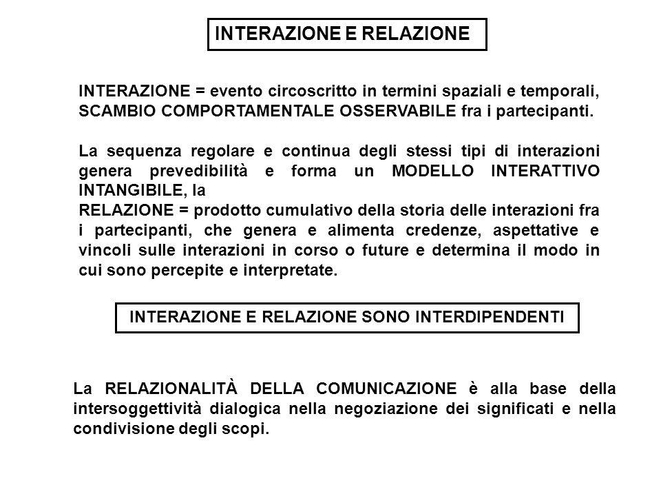 INTERAZIONE = evento circoscritto in termini spaziali e temporali, SCAMBIO COMPORTAMENTALE OSSERVABILE fra i partecipanti. La sequenza regolare e cont
