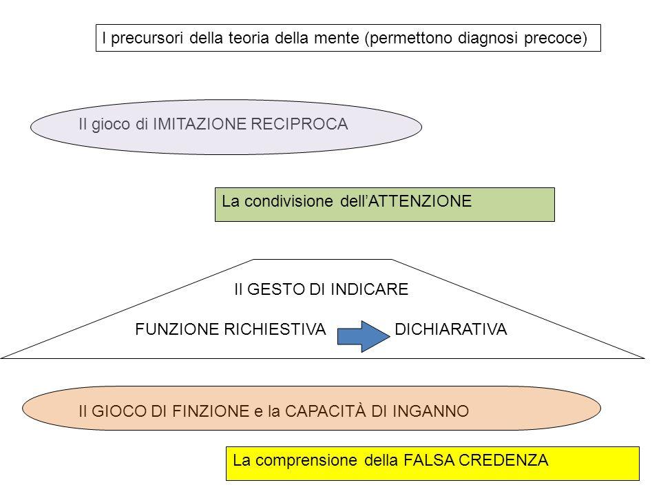 I precursori della teoria della mente (permettono diagnosi precoce) Il GIOCO DI FINZIONE e la CAPACITÀ DI INGANNO Il GESTO DI INDICARE FUNZIONE RICHIE