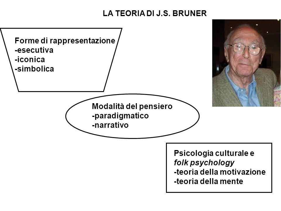 LA TEORIA DI J.S. BRUNER Forme di rappresentazione -esecutiva -iconica -simbolica Modalità del pensiero -paradigmatico -narrativo Psicologia culturale