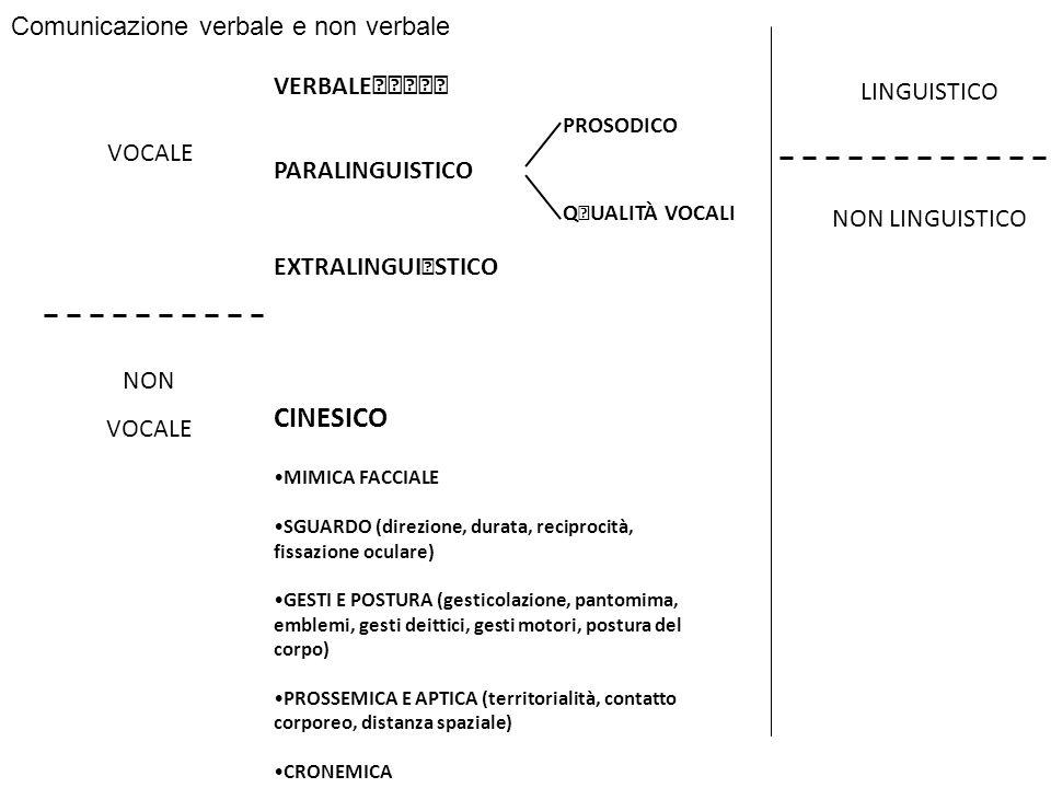 VOCALE NON VOCALE VERBALE CINESICO PROSODICO LINGUISTICO NON LINGUISTICO MIMICA FACCIALE SGUARDO (direzione, durata, reciprocità, fissazione oculare)