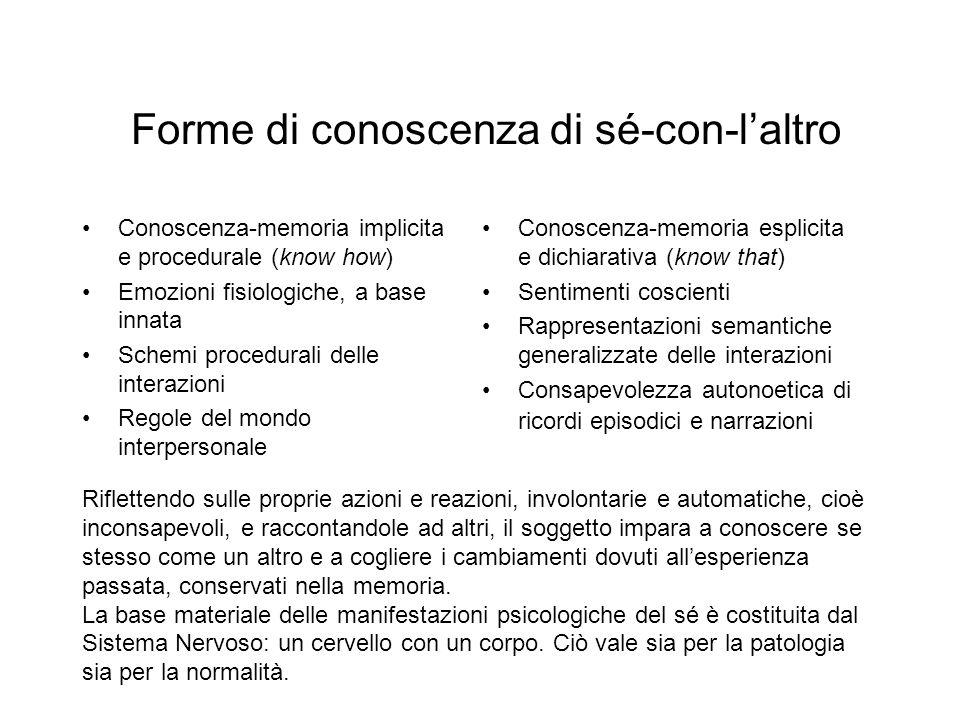 Forme di conoscenza di sé-con-laltro Conoscenza-memoria implicita e procedurale (know how) Emozioni fisiologiche, a base innata Schemi procedurali del
