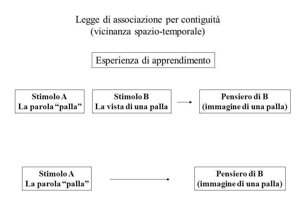 Legge di associazione per contiguità (vicinanza spazio-temporale) Stimolo A La parola palla Stimolo B La vista di una palla Pensiero di B (immagine di