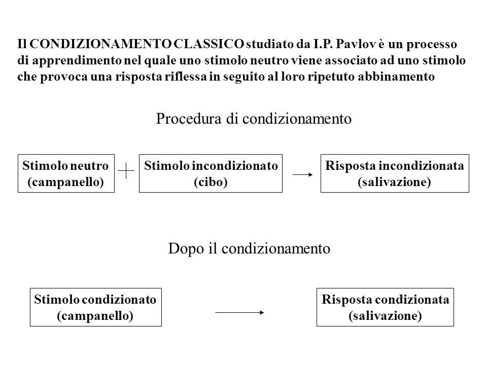 Il CONDIZIONAMENTO CLASSICO studiato da I.P. Pavlov è un processo di apprendimento nel quale uno stimolo neutro viene associato ad uno stimolo che pro