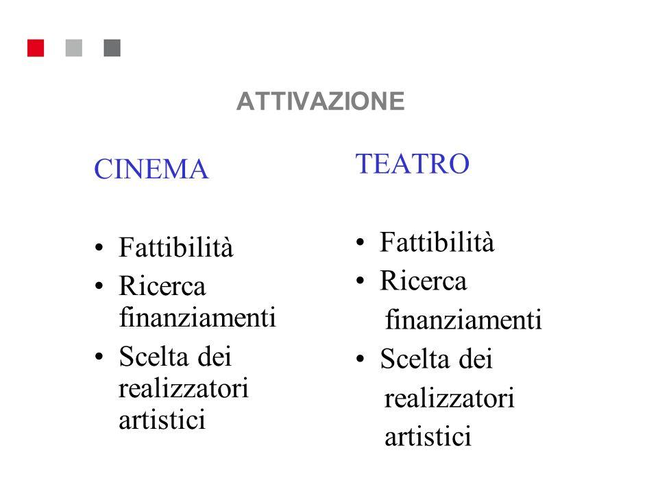 ATTIVAZIONE CINEMA Fattibilità Ricerca finanziamenti Scelta dei realizzatori artistici TEATRO Fattibilità Ricerca finanziamenti Scelta dei realizzator
