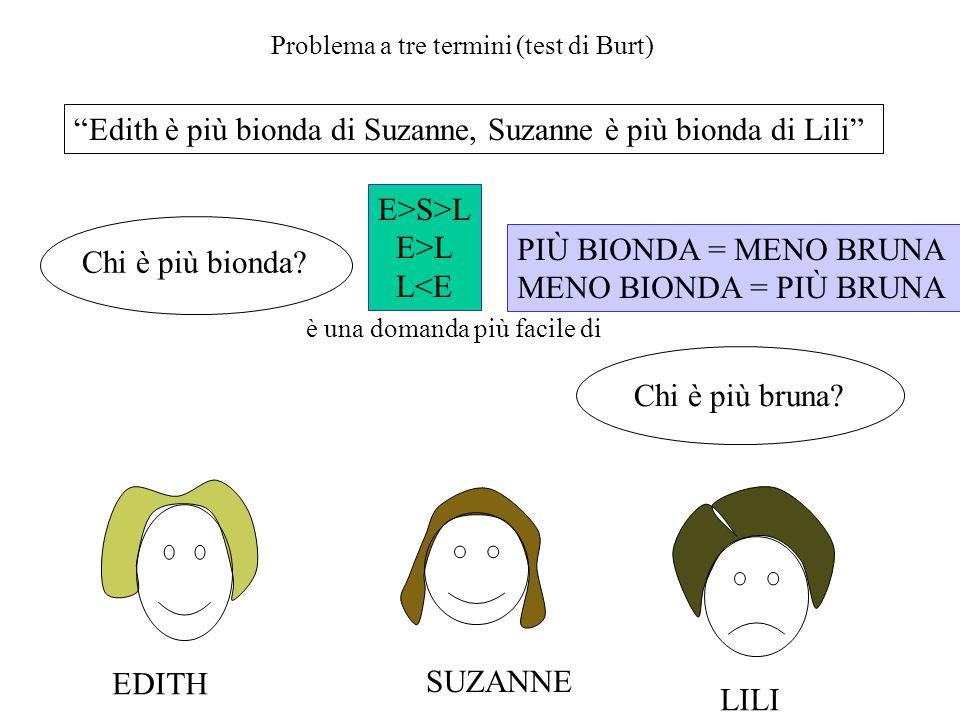 Edith è più bionda di Suzanne, Suzanne è più bionda di Lili Problema a tre termini (test di Burt) Chi è più bionda? Chi è più bruna? è una domanda più
