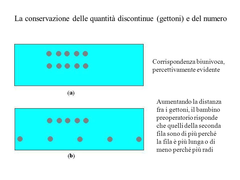 La conservazione delle quantità discontinue (gettoni) e del numero Corrispondenza biunivoca, percettivamente evidente Aumentando la distanza fra i get