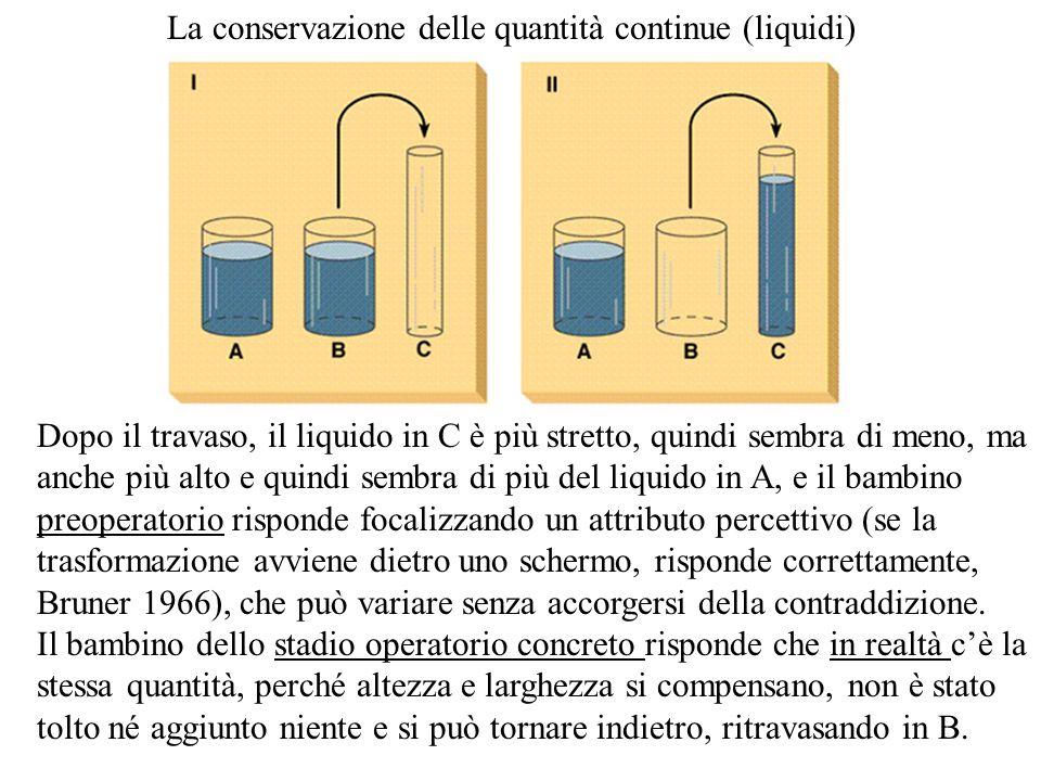 La conservazione delle quantità continue (liquidi) Dopo il travaso, il liquido in C è più stretto, quindi sembra di meno, ma anche più alto e quindi s