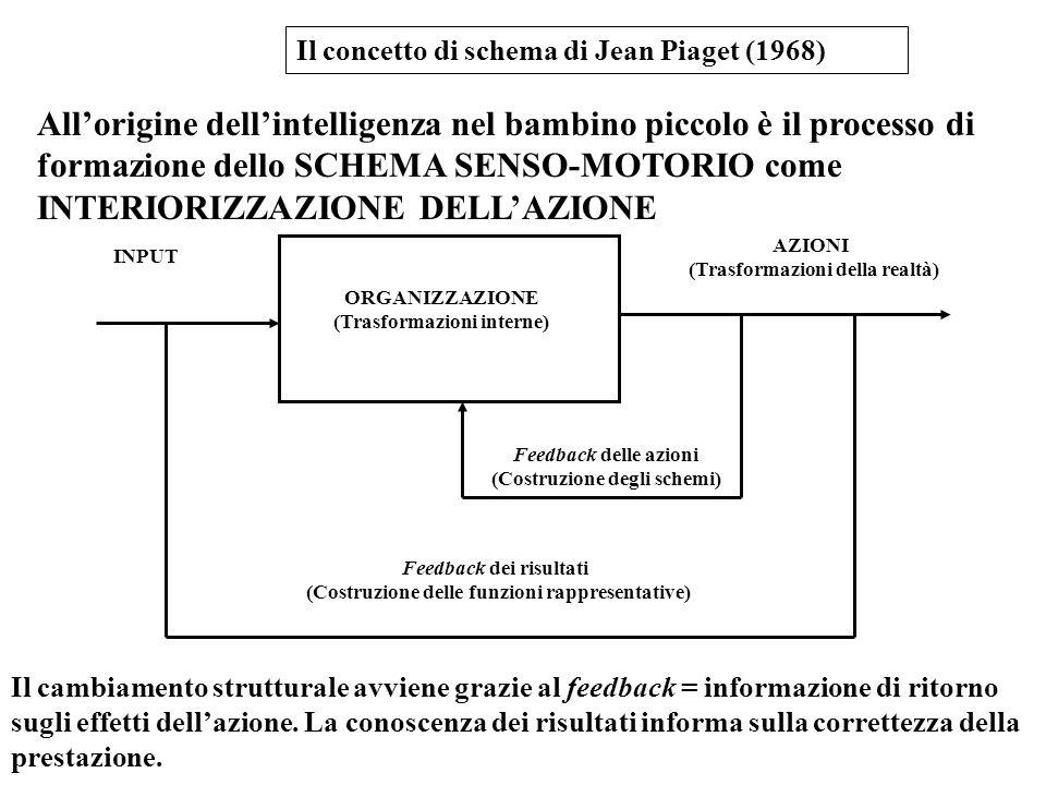 Il concetto di schema di Jean Piaget (1968) Allorigine dellintelligenza nel bambino piccolo è il processo di formazione dello SCHEMA SENSO-MOTORIO com