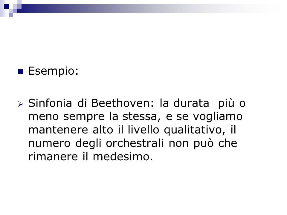 Esempio: Sinfonia di Beethoven: la durata più o meno sempre la stessa, e se vogliamo mantenere alto il livello qualitativo, il numero degli orchestral