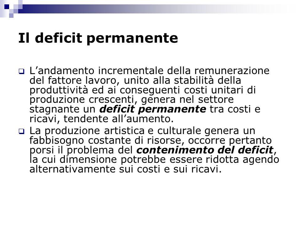 Il deficit permanente Landamento incrementale della remunerazione del fattore lavoro, unito alla stabilità della produttività ed ai conseguenti costi