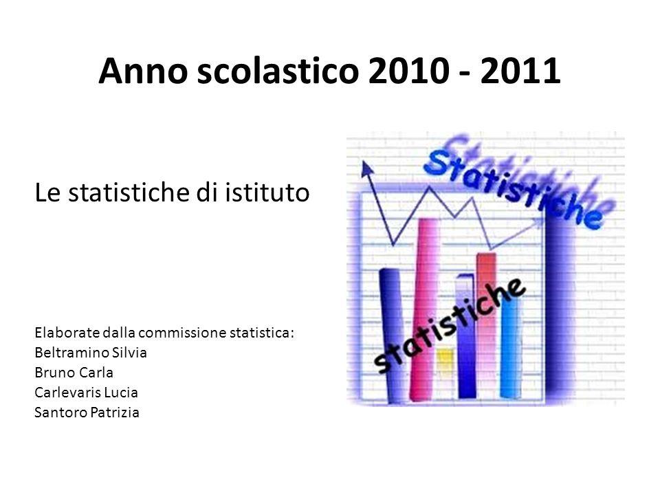 Esiti complessivi anno scolastico 2010 - 2011 ScrutinatiPromossiBocciati Classi prime354 233 66% 121 34% Classi seconde 273 225 82% 48 18% Classi terze183 159 87% 24 13% Classi quarte165 132 80% 33 20% Classi quinte116 112 97% 4 3%