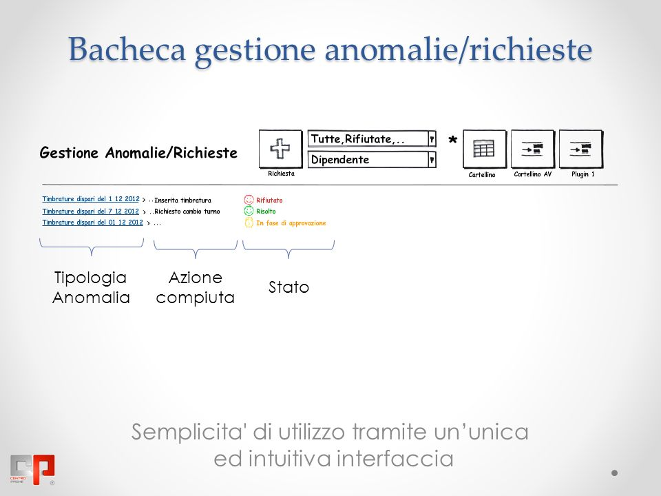 Bacheca gestione anomalie/richieste Semplicita di utilizzo tramite ununica ed intuitiva interfaccia Tipologia Anomalia Azione compiuta Stato