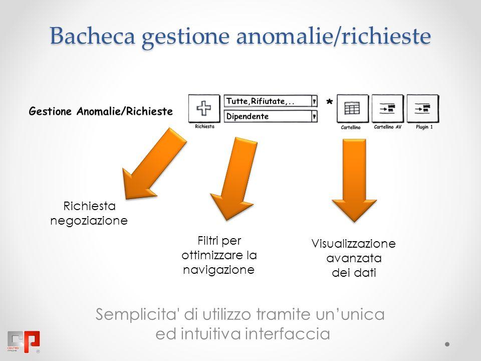 Bacheca gestione anomalie/richieste Semplicita di utilizzo tramite ununica ed intuitiva interfaccia Richiesta negoziazione Filtri per ottimizzare la navigazione Visualizzazione avanzata dei dati