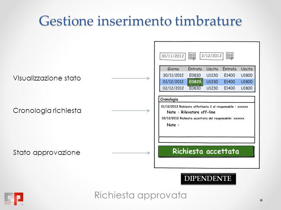 Gestione inserimento timbrature Stato approvazione Richiesta approvata Cronologia richiesta Visualizzazione stato DIPENDENTE